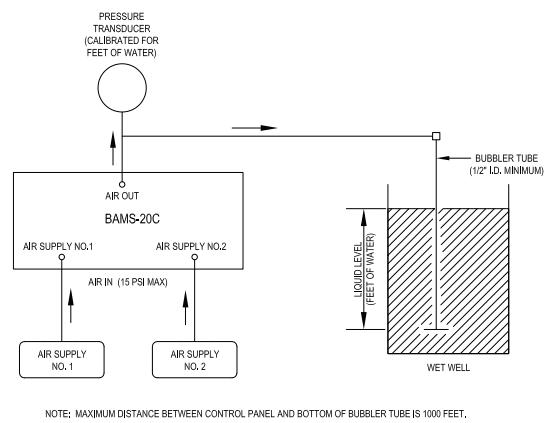 pneumatics for BAMS