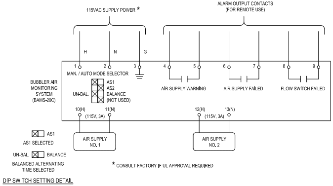 Wiring typical for BAMS